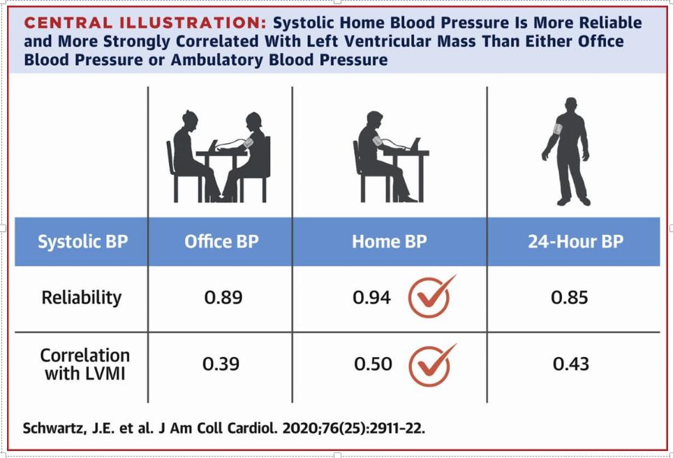 Home blood pressure